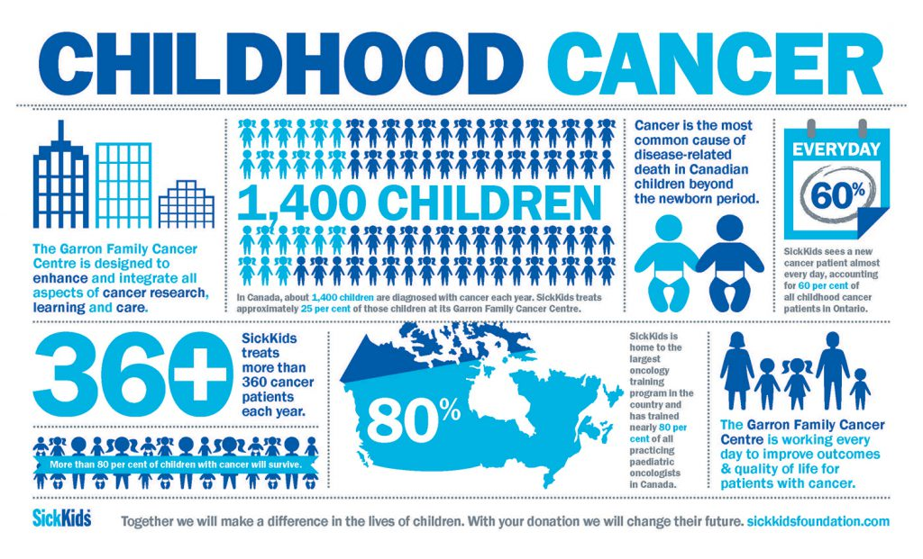 SickKids childhood cancer infographic