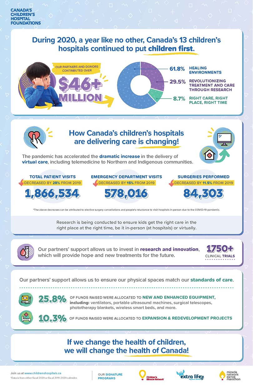 CCHF 2021 infographic
